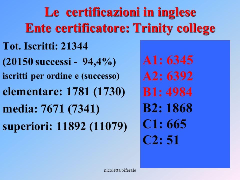 Le certificazioni in inglese Ente certificatore: Trinity college
