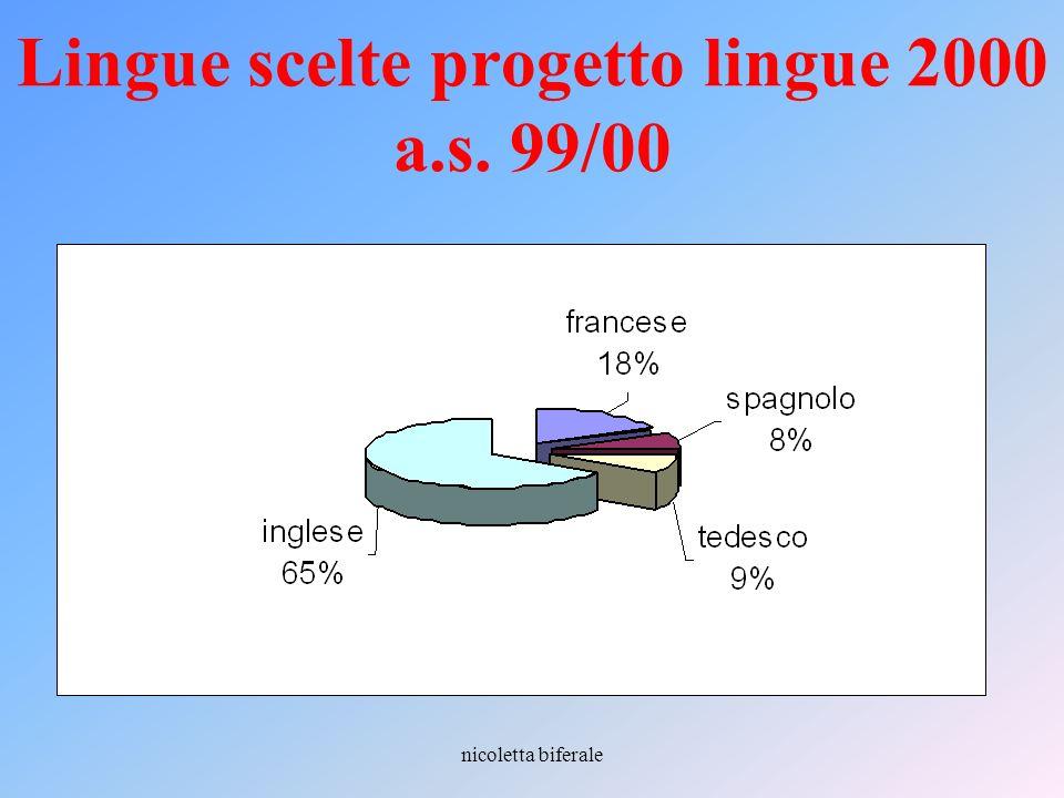 Lingue scelte progetto lingue 2000 a.s. 99/00