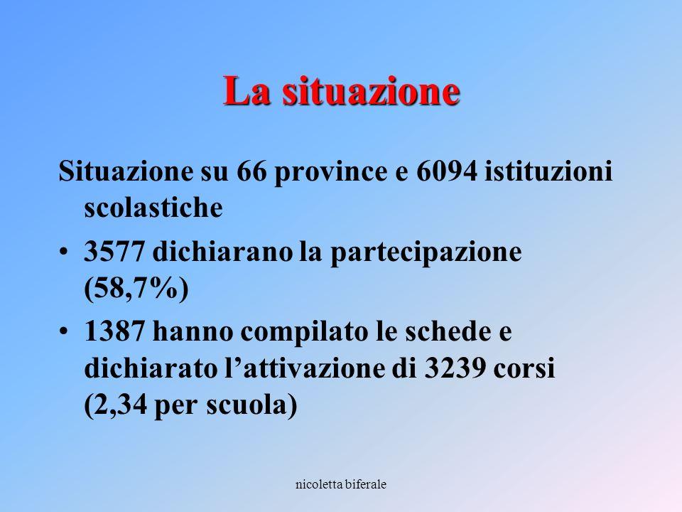 La situazione Situazione su 66 province e 6094 istituzioni scolastiche