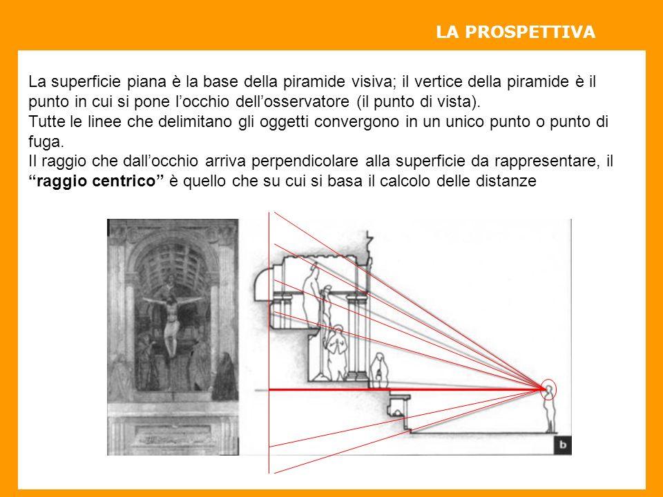 LA PROSPETTIVA La superficie piana è la base della piramide visiva; il vertice della piramide è il.