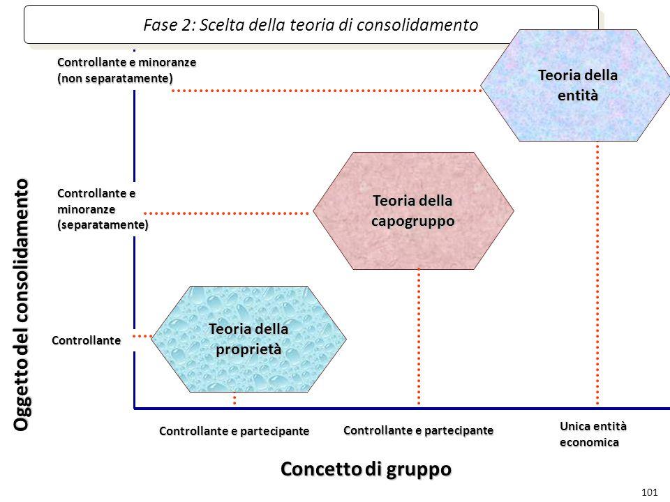 Oggetto del consolidamento