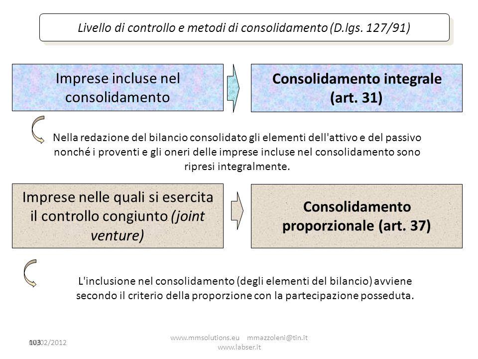 Imprese incluse nel consolidamento Consolidamento integrale (art. 31)