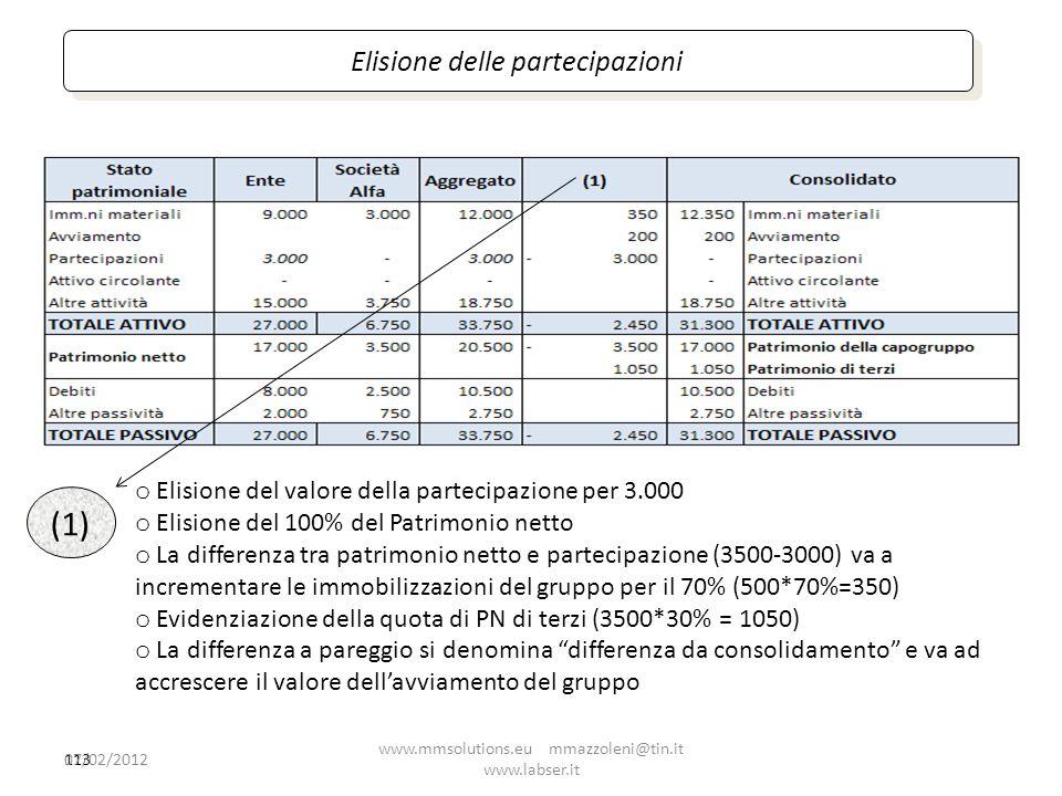 (1) Elisione delle partecipazioni