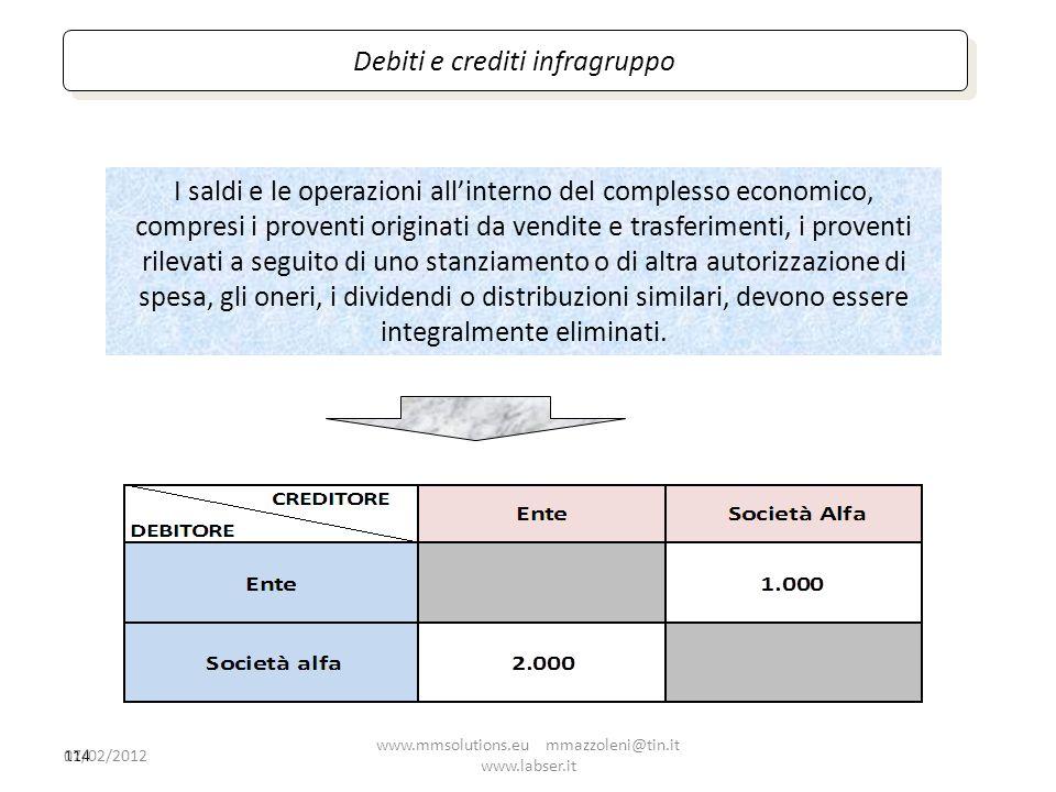 Debiti e crediti infragruppo