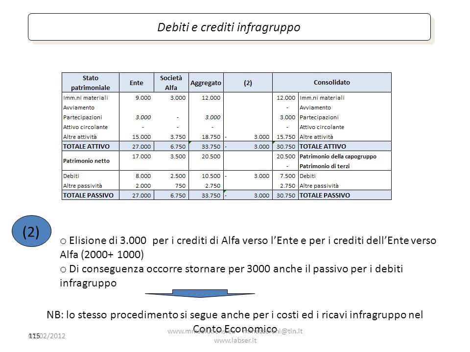 (2) Debiti e crediti infragruppo