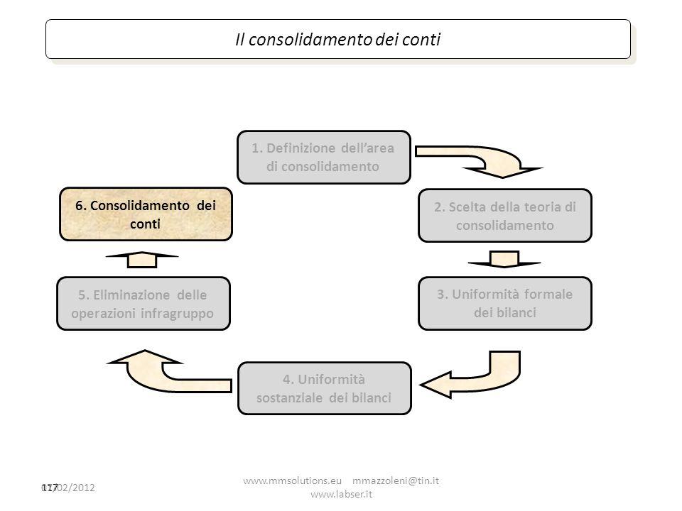 Il consolidamento dei conti