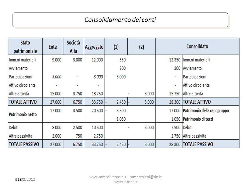 Consolidamento dei conti