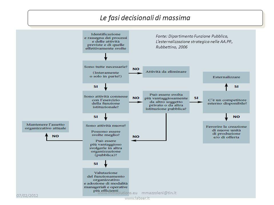 Le fasi decisionali di massima