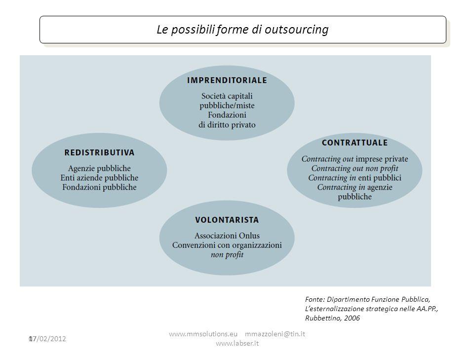 Le possibili forme di outsourcing