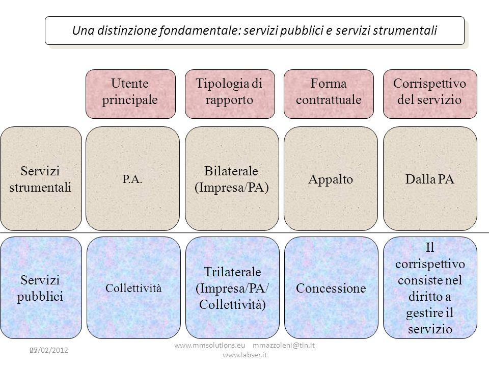 Una distinzione fondamentale: servizi pubblici e servizi strumentali