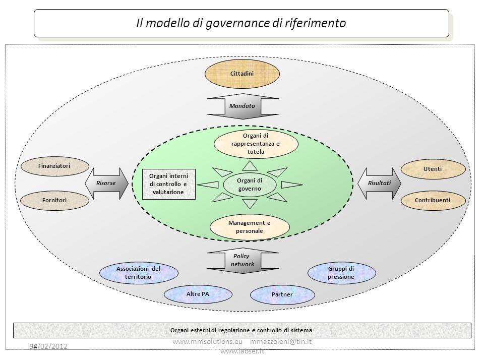 Il modello di governance di riferimento