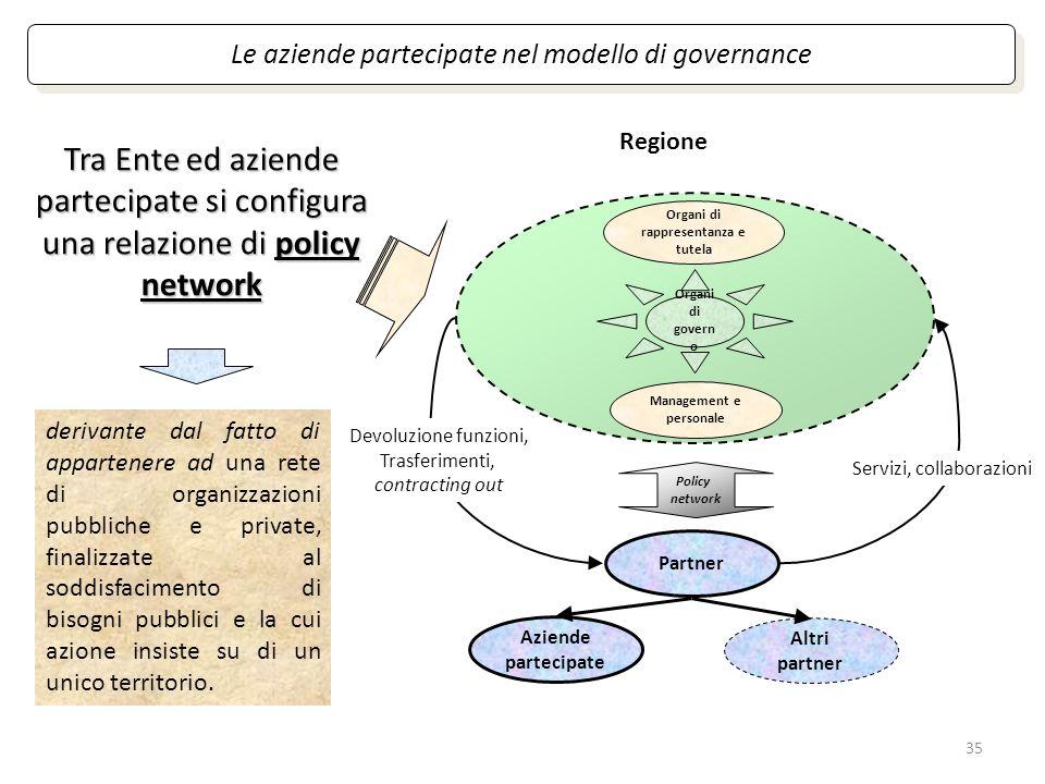 Organi di rappresentanza e tutela Management e personale