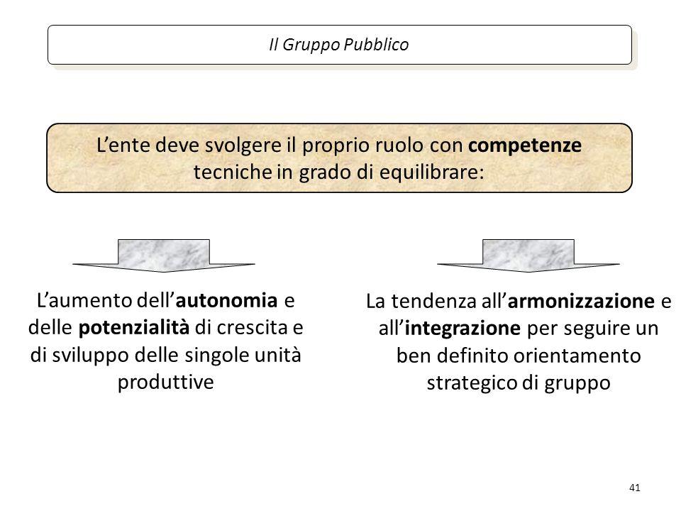 Il Gruppo Pubblico L'ente deve svolgere il proprio ruolo con competenze tecniche in grado di equilibrare: