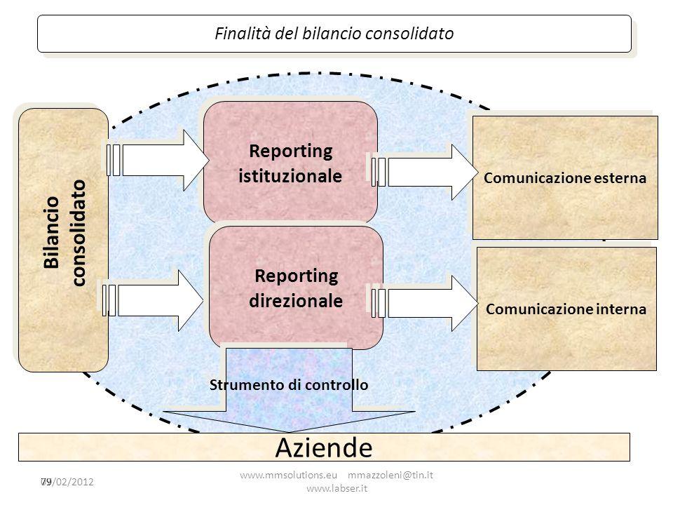 Aziende Bilancio consolidato Reporting istituzionale