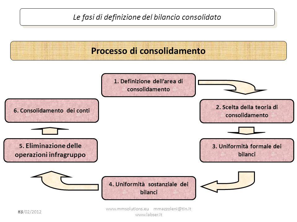 Processo di consolidamento