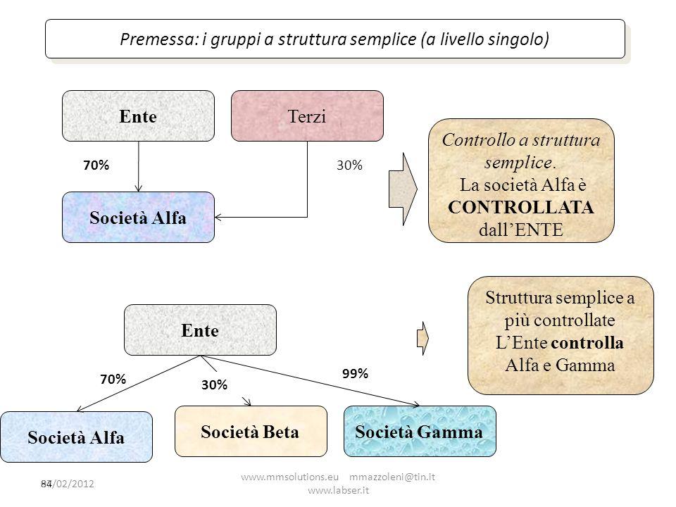 Ente Società Alfa Ente Società Beta Società Gamma Società Alfa