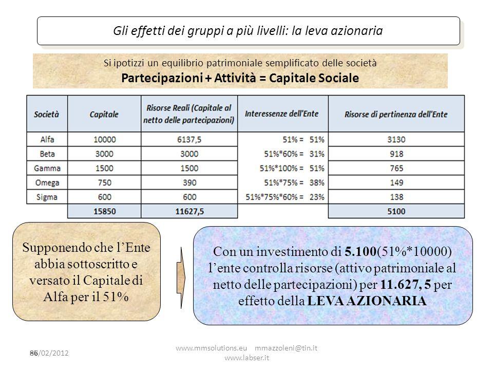 Partecipazioni + Attività = Capitale Sociale