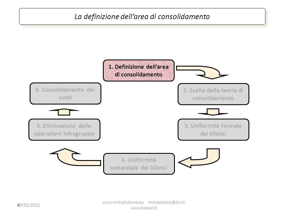 La definizione dell'area di consolidamento