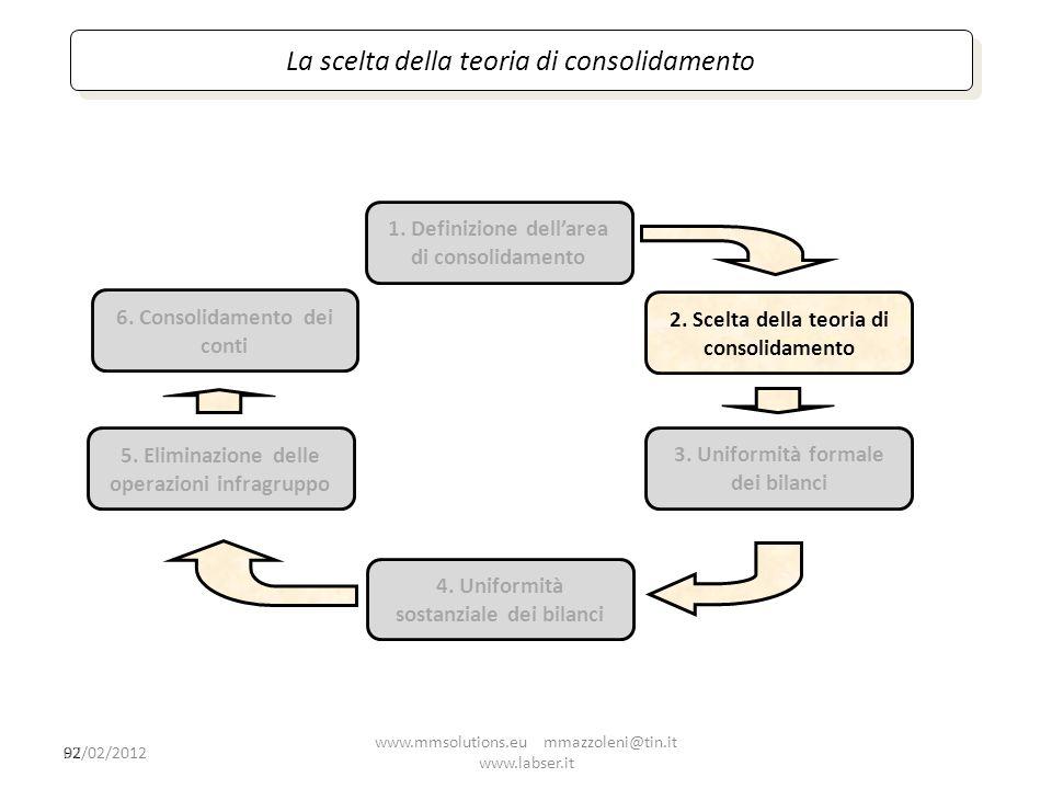 La scelta della teoria di consolidamento