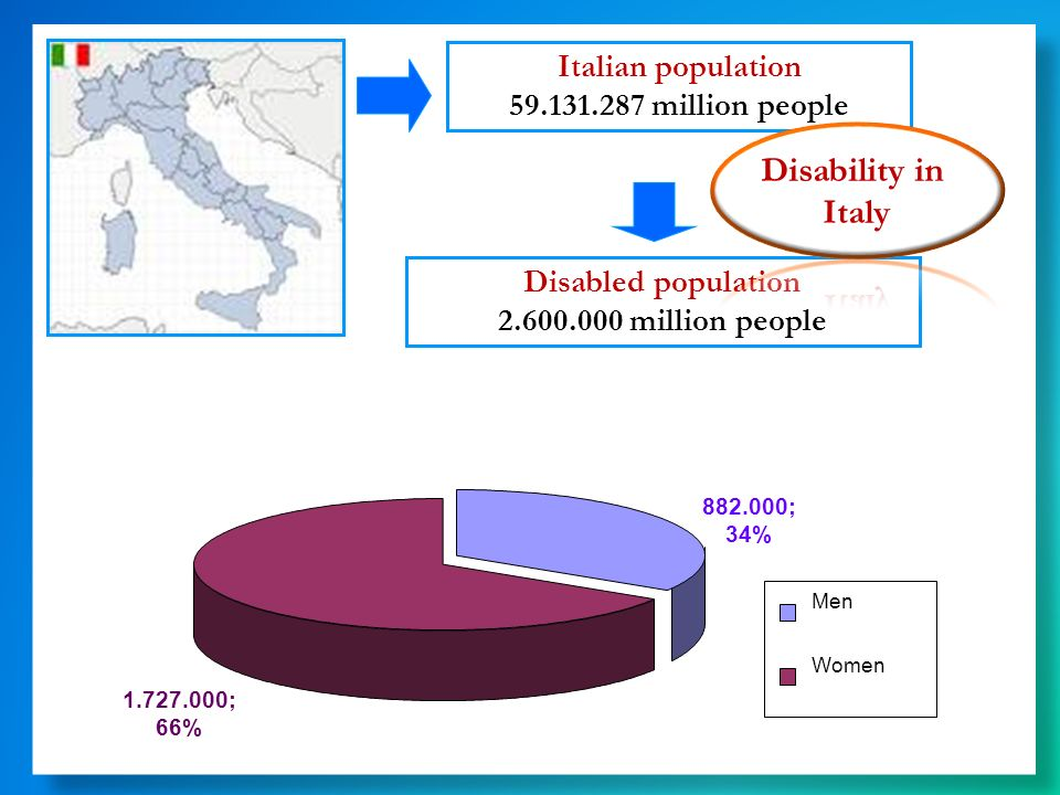 Disability in Italy Italian population 59.131.287 million people