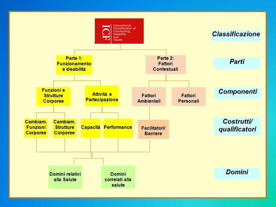 Classificazione Parti Componenti Costrutti/ qualificatori Domini