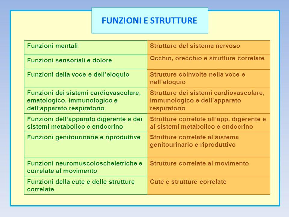 FUNZIONI E STRUTTURE Funzioni mentali Strutture del sistema nervoso