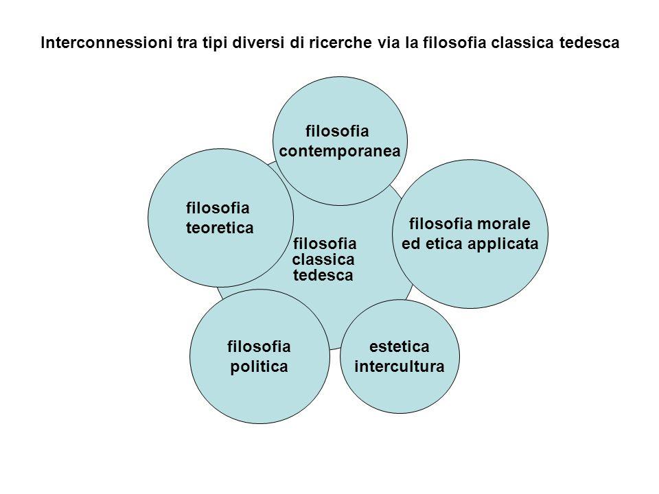 Interconnessioni tra tipi diversi di ricerche via la filosofia classica tedesca