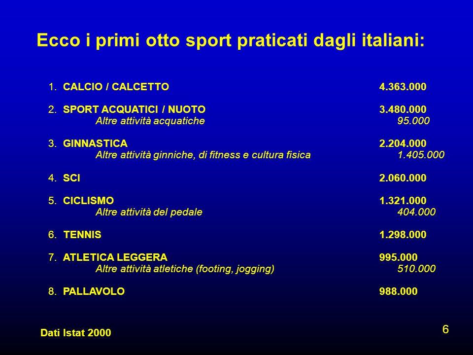 Ecco i primi otto sport praticati dagli italiani: