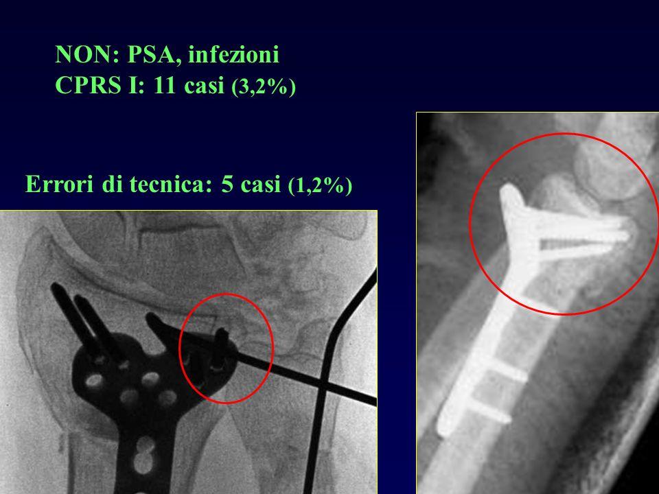 NON: PSA, infezioni CPRS I: 11 casi (3,2%) Errori di tecnica: 5 casi (1,2%)