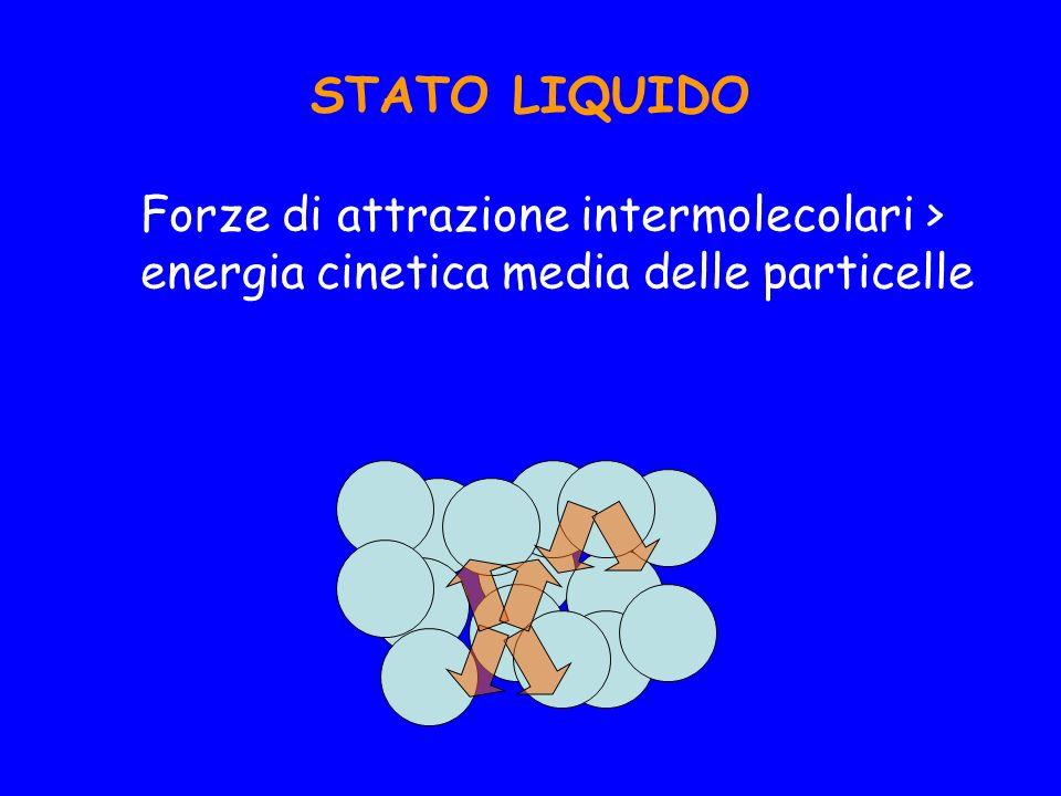 STATO LIQUIDO Forze di attrazione intermolecolari >