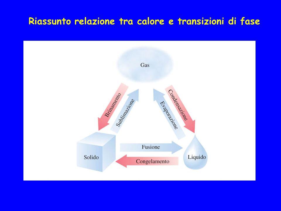 Riassunto relazione tra calore e transizioni di fase