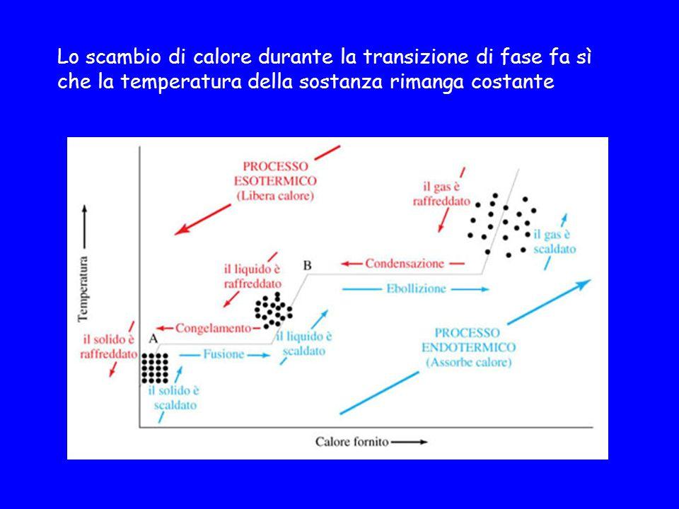 Lo scambio di calore durante la transizione di fase fa sì che la temperatura della sostanza rimanga costante