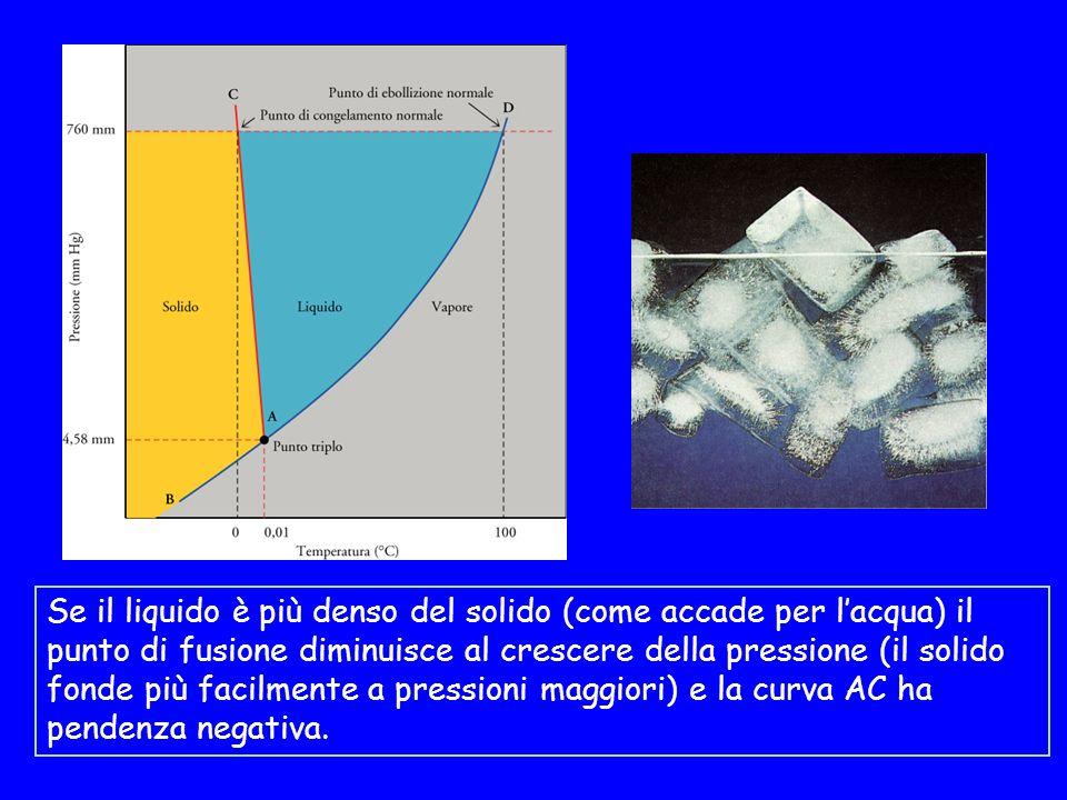 Se il liquido è più denso del solido (come accade per l'acqua) il punto di fusione diminuisce al crescere della pressione (il solido fonde più facilmente a pressioni maggiori) e la curva AC ha pendenza negativa.