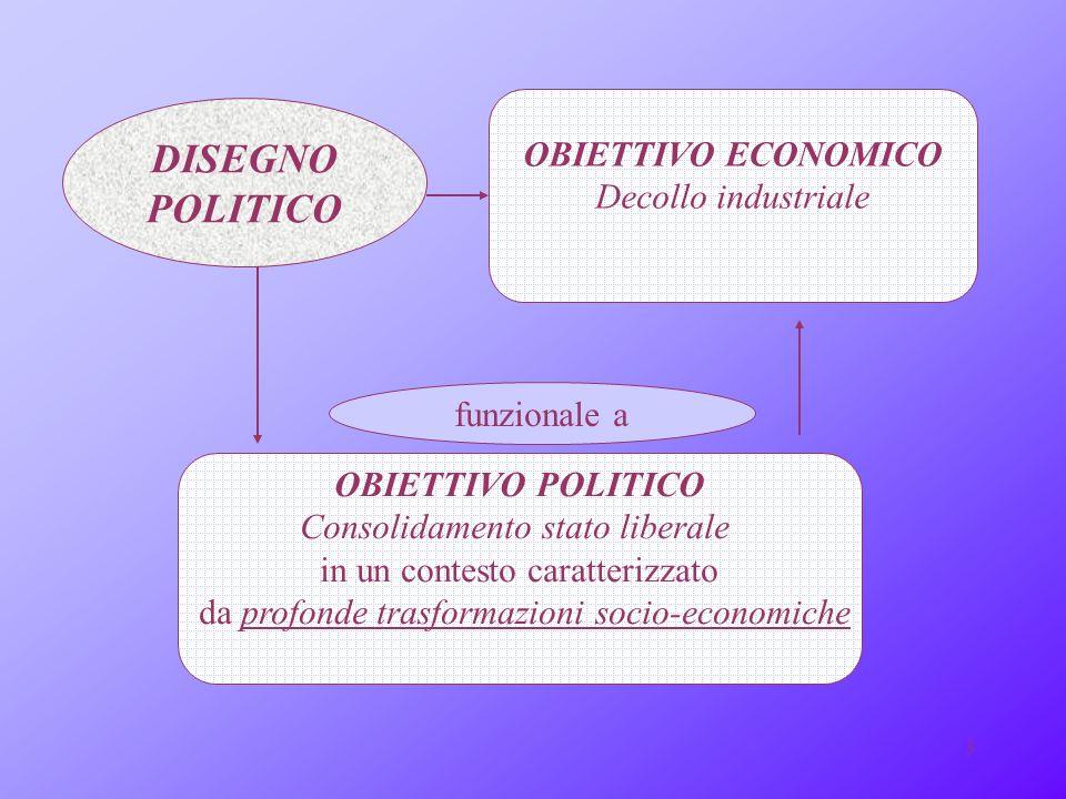 DISEGNO POLITICO OBIETTIVO ECONOMICO Decollo industriale funzionale a
