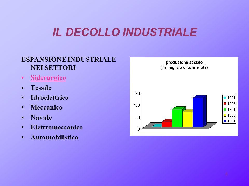 IL DECOLLO INDUSTRIALE