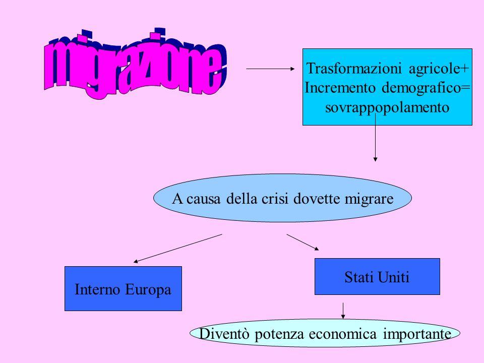migrazione Trasformazioni agricole+ Incremento demografico=