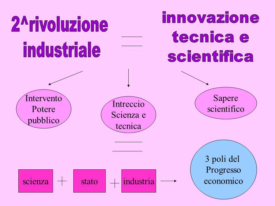 2^rivoluzione industriale Sapere scientifico Intervento Potere