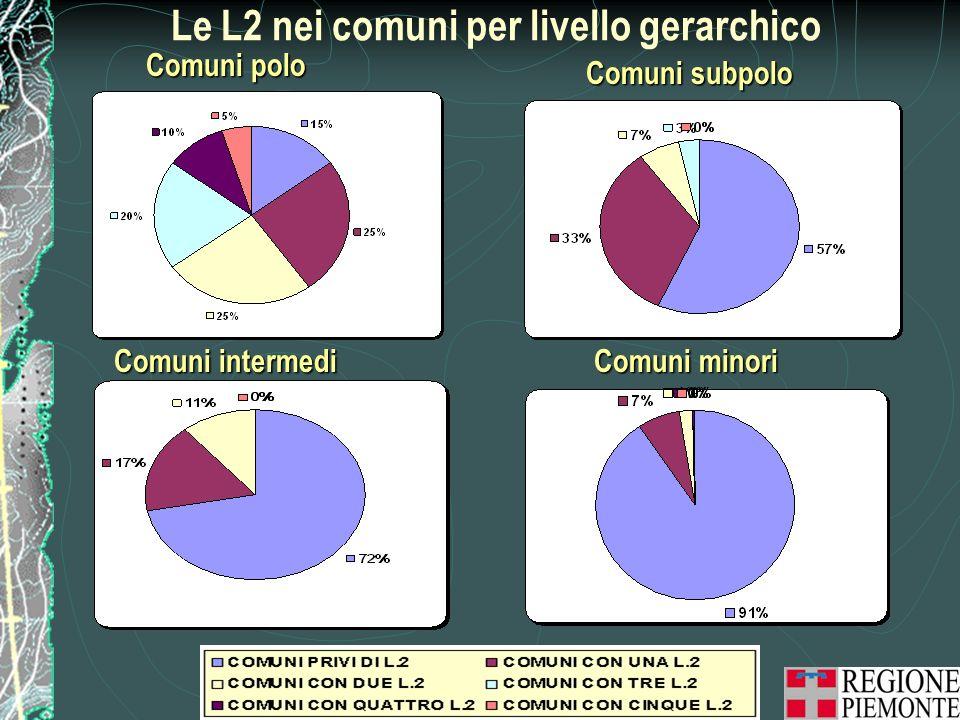 Le L2 nei comuni per livello gerarchico
