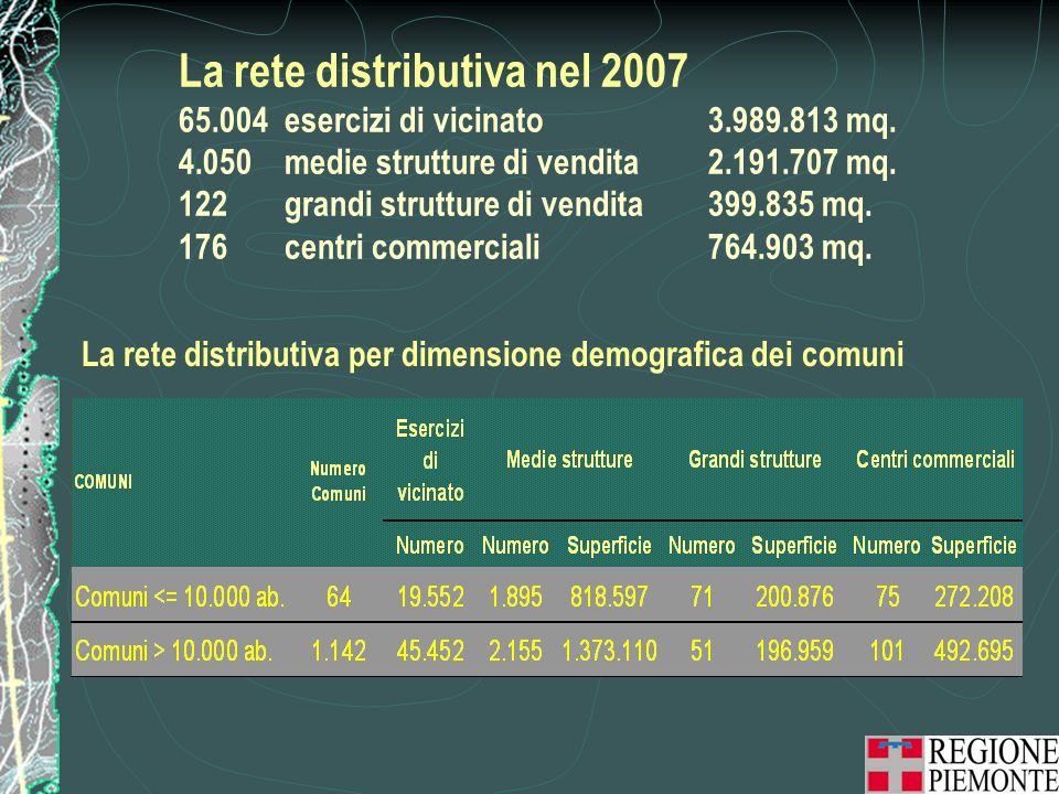 La rete distributiva nel 2007