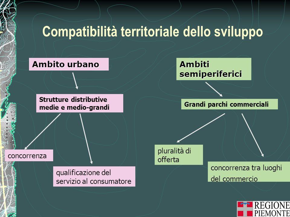 Compatibilità territoriale dello sviluppo