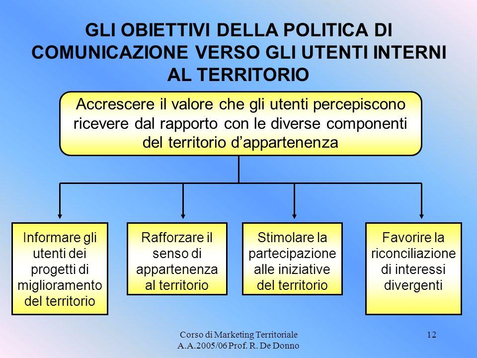 GLI OBIETTIVI DELLA POLITICA DI COMUNICAZIONE VERSO GLI UTENTI INTERNI AL TERRITORIO