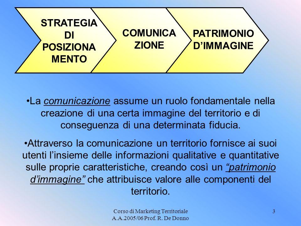 STRATEGIA DI POSIZIONAMENTO PATRIMONIO D'IMMAGINE