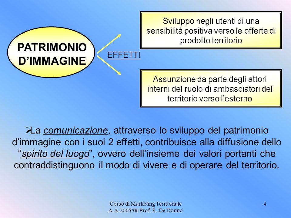 PATRIMONIO D'IMMAGINE