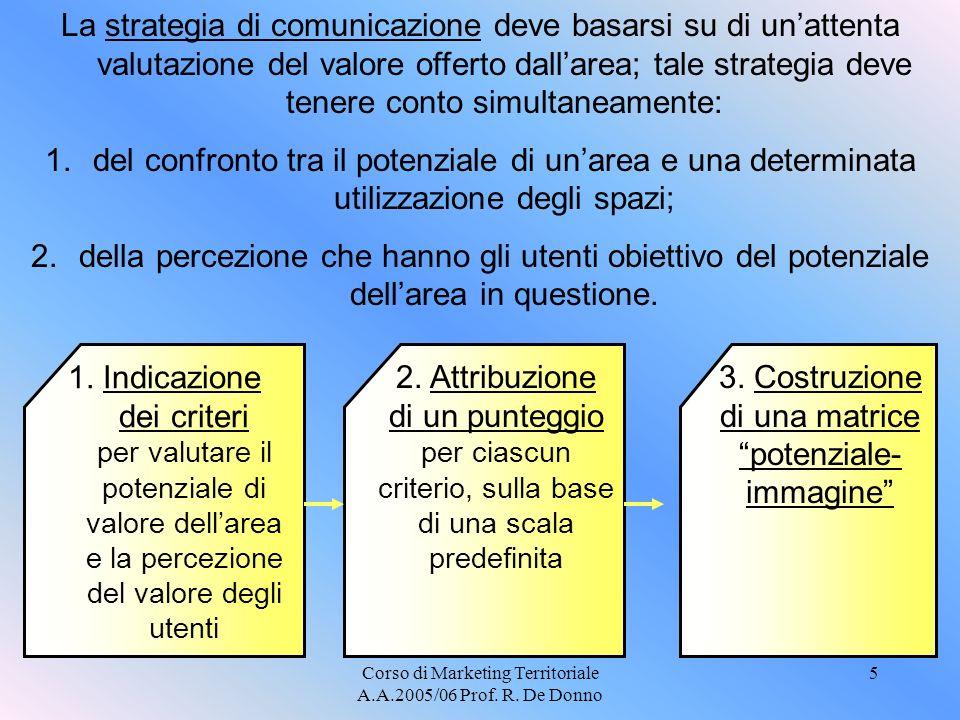 3. Costruzione di una matrice potenziale-immagine
