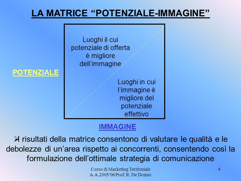 LA MATRICE POTENZIALE-IMMAGINE