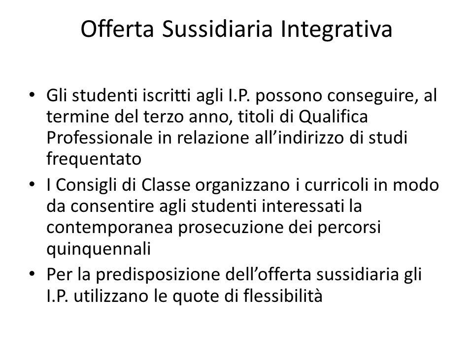 Offerta Sussidiaria Integrativa