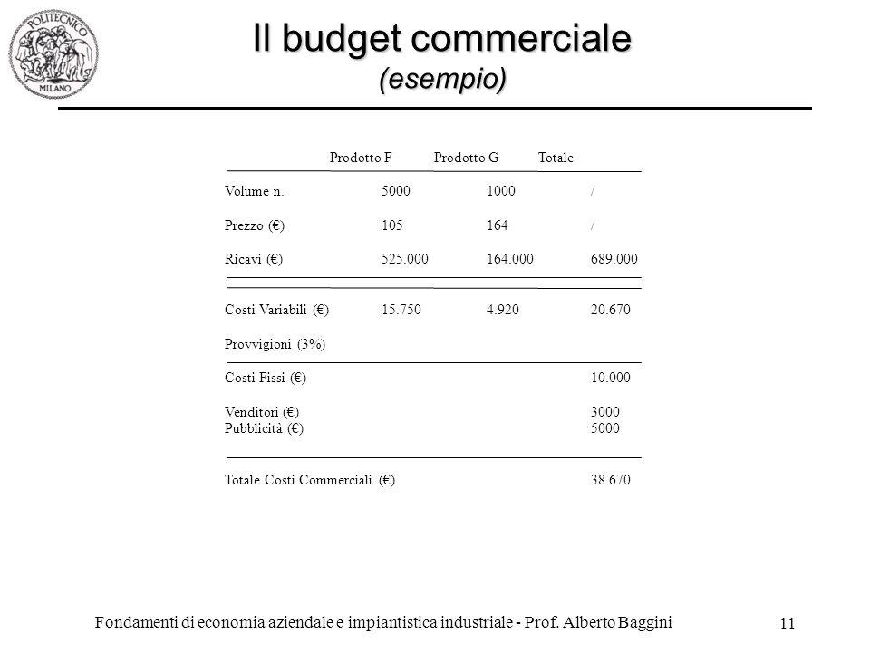 Il budget commerciale (esempio)