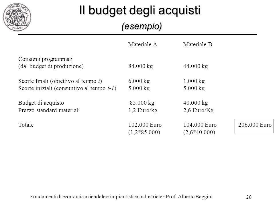 Il budget degli acquisti (esempio)