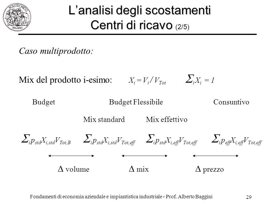 L'analisi degli scostamenti Centri di ricavo (2/5)