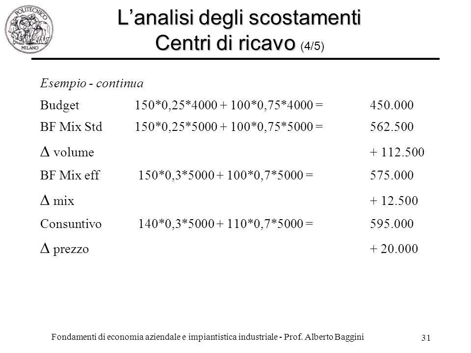 L'analisi degli scostamenti Centri di ricavo (4/5)